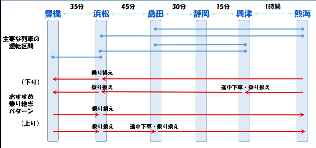東海道線 静岡県内のおすすめ乗り継ぎパターン