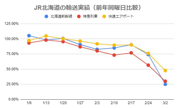 JR北海道の週毎の輸送実績(前年同曜日比)