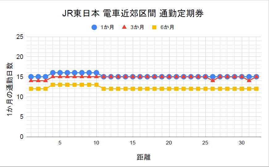 JR東日本 電車近郊区間 通勤定期券の損益分岐点