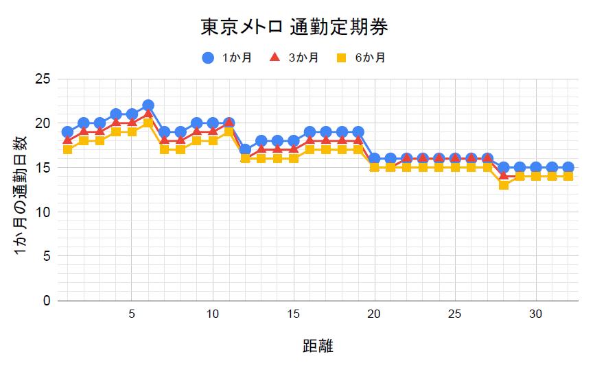 東京メトロの通勤定期券の損益分岐点
